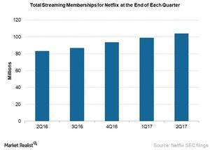 uploads///NFLX total streaming memberships