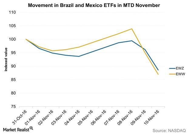 uploads///Movement in Brazil and Mexico ETFs in MTD November