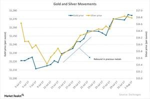uploads/2017/08/Gold-and-Silver-Movements-2017-08-03-1.jpg