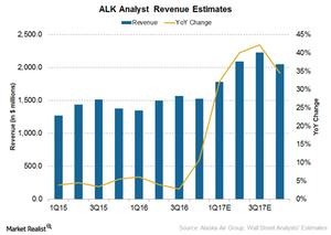 uploads///Alaska revenue estimates