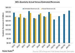 uploads/2017/04/GE-Revenue-1.png