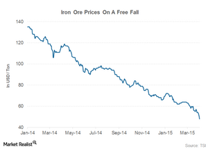 uploads/2015/04/iron-ore-prices21.png