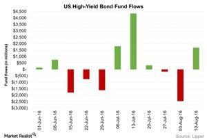 uploads/2016/08/US-High-Yield-Bond-Fund-Flows-2016-08-19-1.jpg