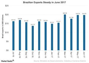 uploads///Brazilian Exports Steady in June