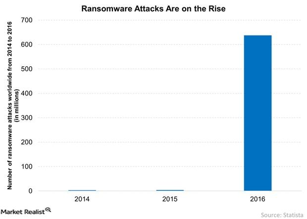 uploads///Ransomware Attacks Are on the Rise
