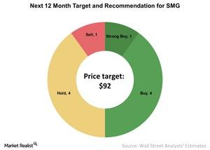 uploads/2016/12/Next-12-Month-Target-and-Recommendation-for-SMG-2016-12-06-1.jpg
