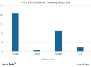 uploads/2017/08/AIG-and-comp.-operating-margin-1.png