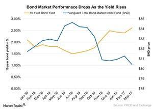 uploads///Bond Market Performnace Drops As the Yield Rises