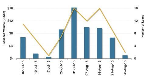 uploads/2015/09/US-Leveraged-Loan-Market-Volumes1.jpg