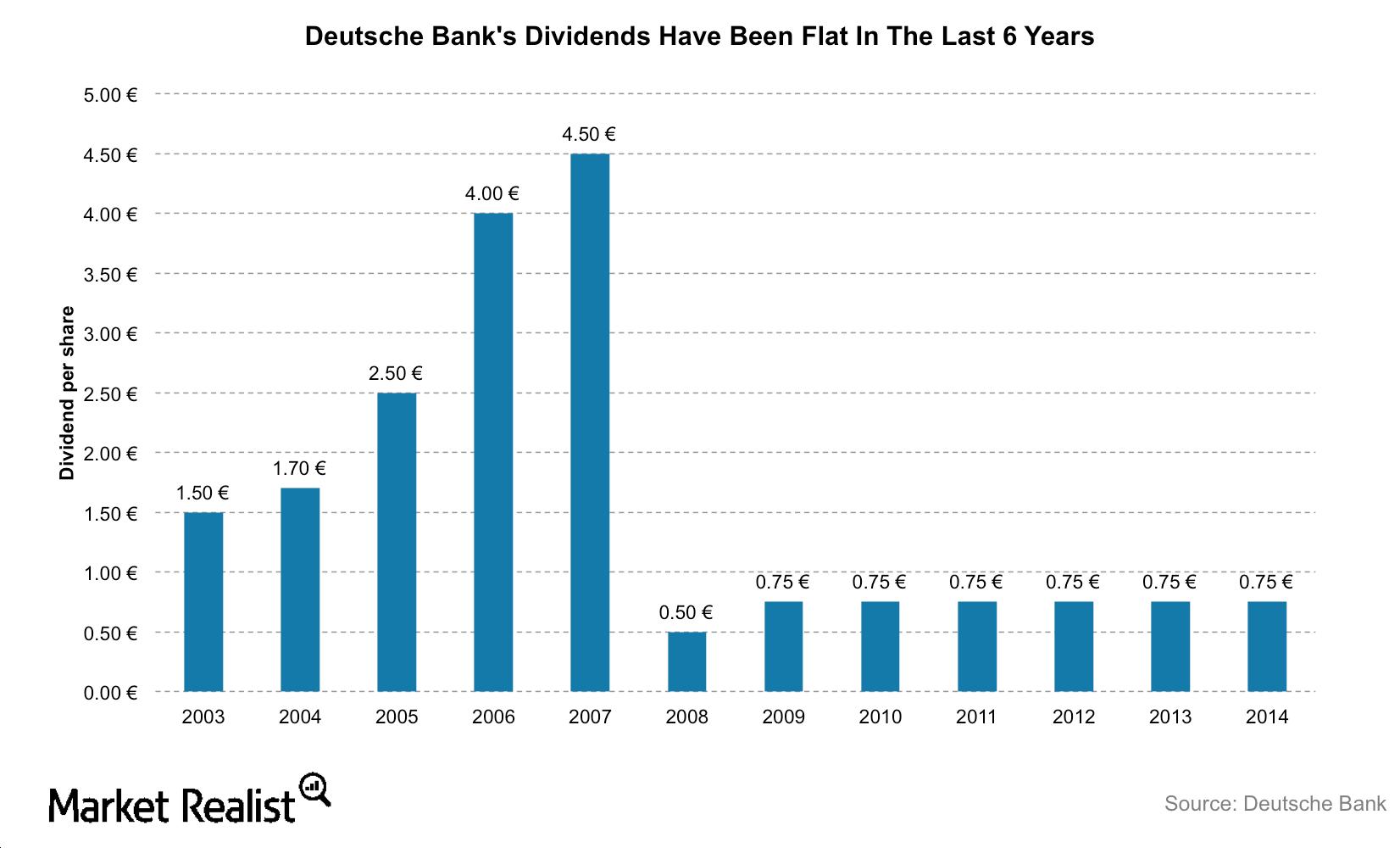 uploads///DB dividends
