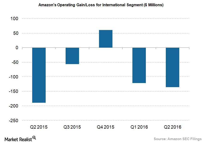 uploads///Amazon International Loss
