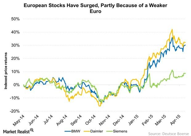 uploads///European Stocks Have Surged Partly Because of a Weaker Euro
