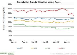 uploads/2018/06/STZ-Valuation-1.png