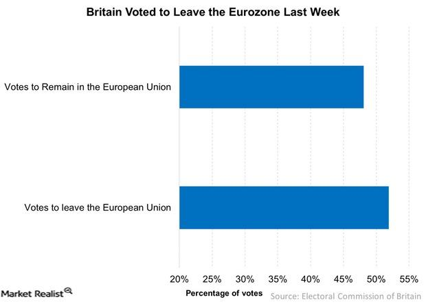 uploads///Britain Voted to Leave the Eurozone Last Week