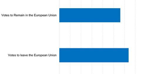 uploads/2016/06/Britain-Voted-to-Leave-the-Eurozone-Last-Week-2016-06-27-1.jpg