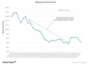 uploads///Ethereum Price Chart