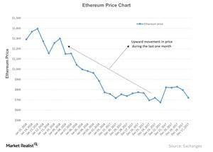 uploads/2018/01/Ethereum-Price-Chart-2018-01-16-2-1.jpg