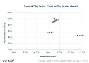 uploads/2015/10/forward-distribution-yield-to-distribution-growth1.jpg