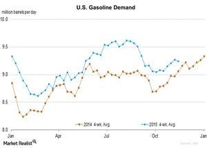 uploads/2015/11/U.S.-Gasoline-Demand-2015-11-191.jpg