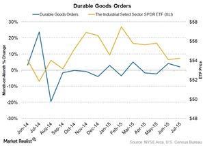 uploads/2015/08/durable-goods-orders1.jpg