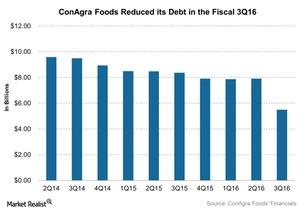 uploads///ConAgra Foods Reduced its Debt in the Fiscal Q