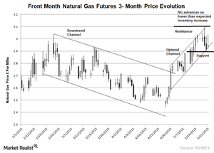 uploads///NG  month chart may