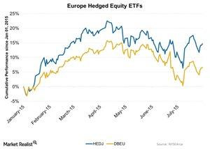 uploads/2015/08/Europe-Hedged-Equity-ETFs-2015-08-041.jpg