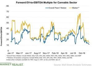 uploads/2018/12/Forward-EV-to-EBITDA-Multiple-for-Cannabis-Sector-2018-12-10-1.jpg