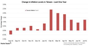 uploads///Taiwan inflation