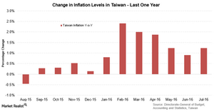 uploads/2016/08/Taiwan-inflation-1.png