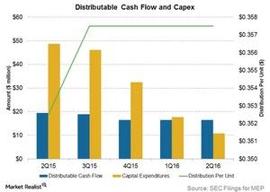uploads/2016/09/distributable-cash-flow-and-capex-2-1.jpg