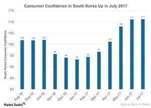 uploads///Consumer Confidence in South Korea Up in July