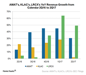 uploads///A_Semiconductors_AMAT_KLAC LLTC Q revenue