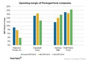 uploads/2015/07/Operating-margin-of-Packaged-food-companies-2015-07-281.jpg
