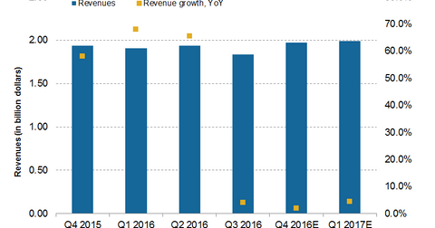 uploads/2017/01/revenues.png