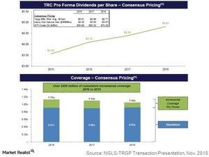 uploads///trc pro forma dividends per share