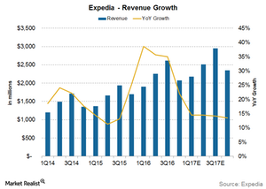 uploads/2017/02/Expedia-revenue-growth-1.png