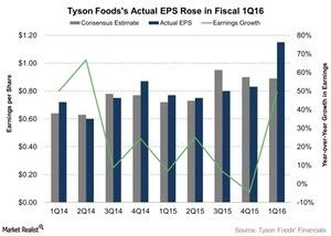 uploads///Tyson Foodss Actual EPS Rose in Fiscal Q