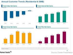 uploads/2016/02/Charter-customer-trends21.jpg