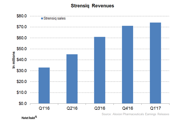 uploads///Strensiq Revenues
