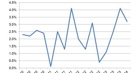 uploads/2014/02/GDP.png