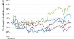 uploads///Chart  Price