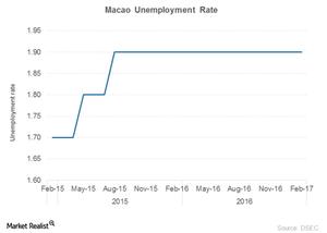 uploads///Macao unemployment