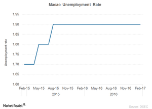 uploads/2017/03/Macao-unemployment-1.png