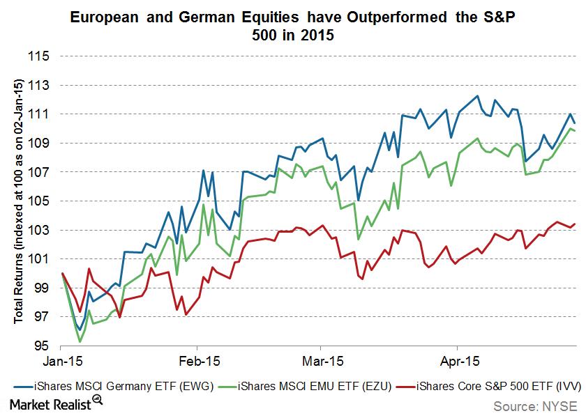 uploads///European and german equities