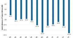uploads///Increasing Trade Gap in Indias Balance of Payments