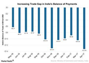 uploads/2017/05/Increasing-Trade-Gap-in-Indias-Balance-of-Payments-2017-05-19-1.jpg