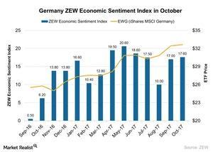 uploads/2017/10/Germany-ZEW-Economic-Sentiment-Index-in-October-2017-10-26-1.jpg