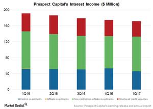 uploads/2017/01/Interest-income-1.png