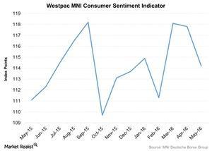 uploads///Westpac MNI Consumer Sentiment Indicator